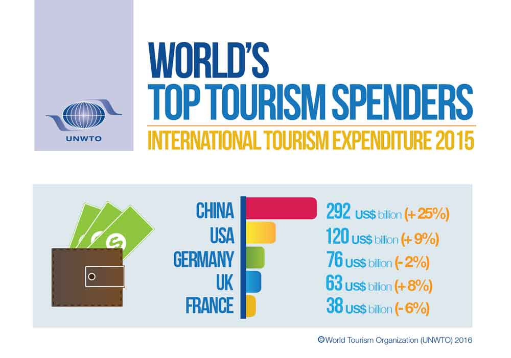 Year of Sustainable Tourism 2017 Infographic